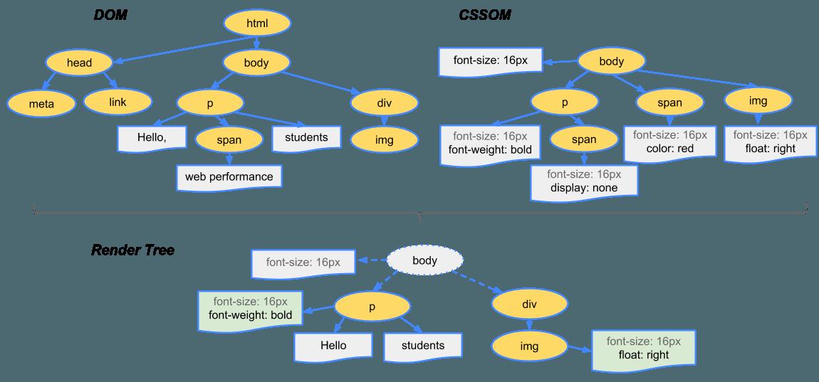 由DOM树和CSSOM树构建Render Tree的过程